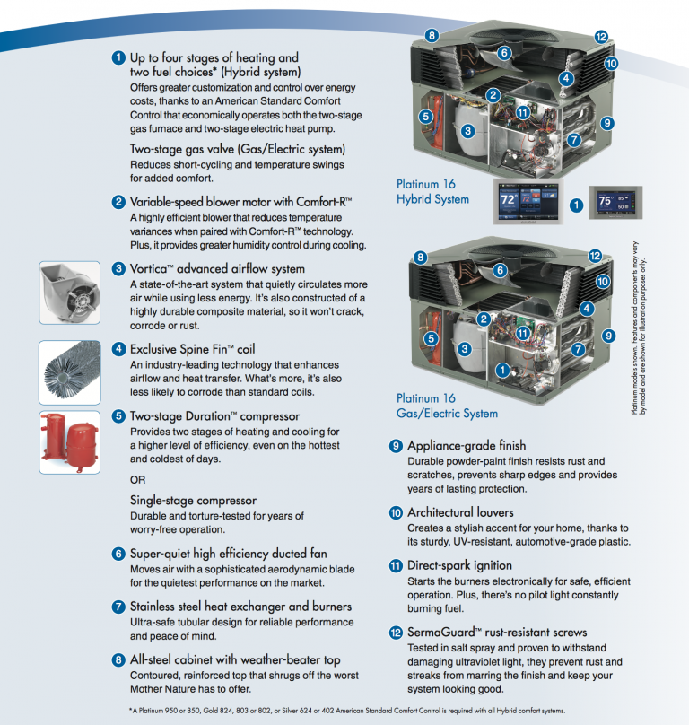 package system infographic legacy heating and cooling